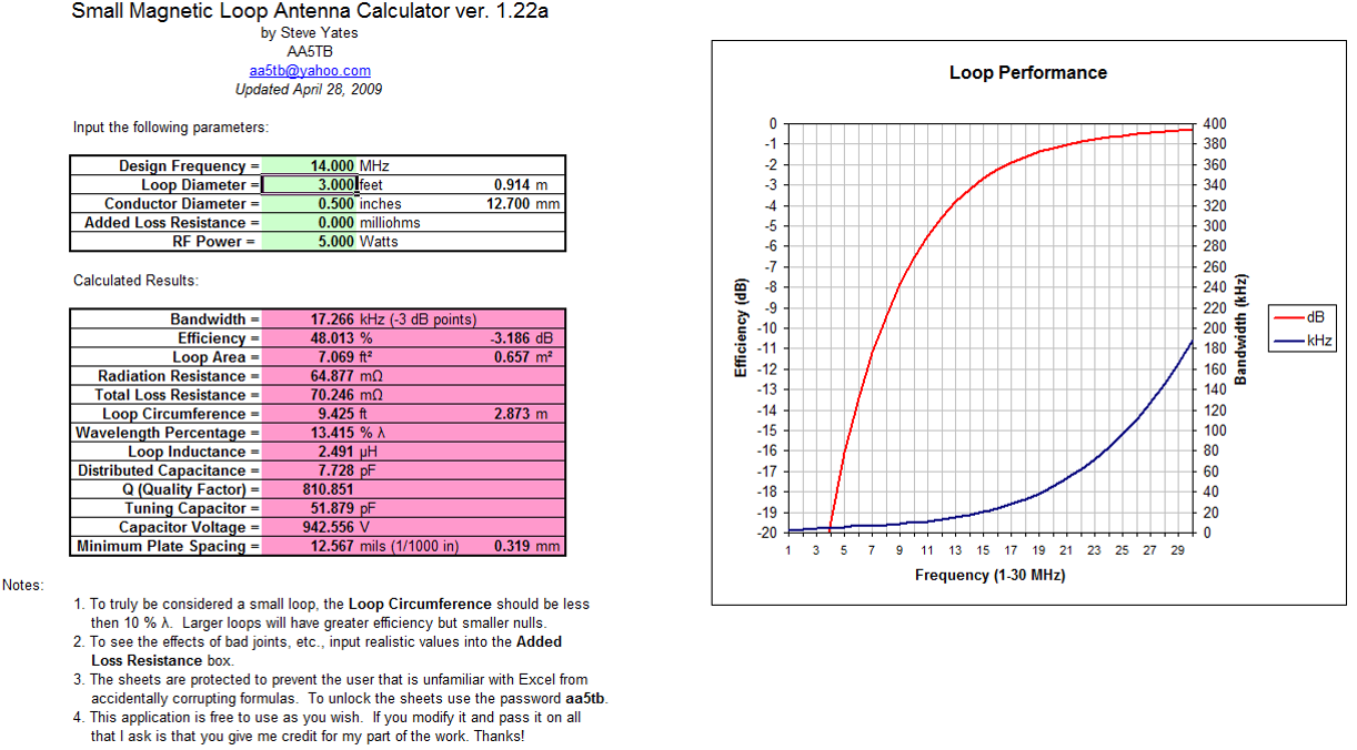 Cwtd June 17 2014 Analogue Radio Control By Sm0vpo The Aa5tb Loop Calculator May Be Found At Http Aa5tbcom V122axls